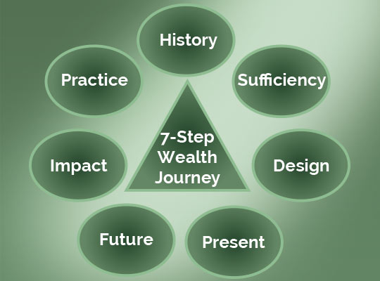 Begin Your 7-Step Wealth Journey